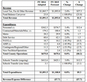 Arlington FY 2015 budget projections