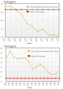 State of the Air 2014 for Arlington (top graph shows high particle pollution days and bottom graph shows high ozone pollution, or smog, days)
