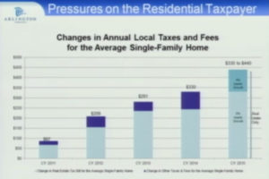 A graph presented to the County Board showing the increases in Arlington resident taxes and fees the last five years