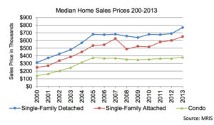 A chart showing the cost of a home in Arlington since 2000