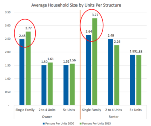 The growing size of a single-family household