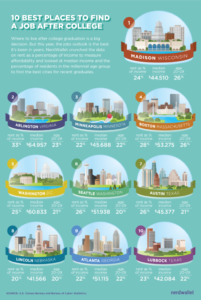 The best cities for recent graduates (image via NerdWallet)