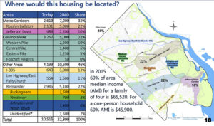 Housing Distribution forecast map (via Arlington County)