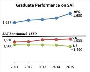 2015 SAT Graph (via Arlington Public Schools)