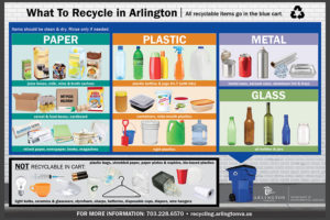 Recycling magnet (Courtesy of Arlington County)