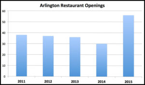 Chart of restaurant openings in Arlington