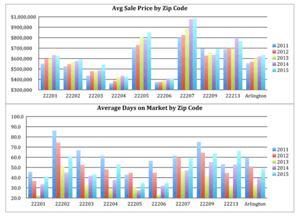 Ask Eli's 2015 Arlington real estate market stats