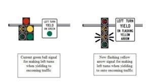 Flashing yellow light diagram (via Arlington County)