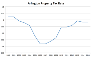 Arlington County property tax rates, 2000-2015 (chart by ARLnow.com)