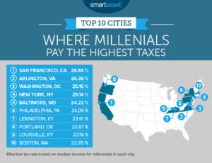 Millennials and taxes (image via SmartAsset.com)