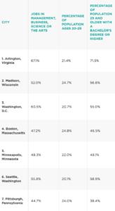 """""""Best Cities for Recent Grads 2016"""" rankings (image via NerdWallet)"""