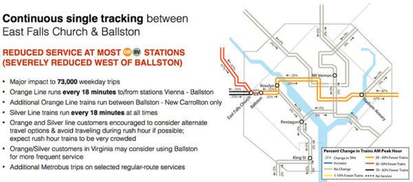 Metro SafeTrack plan for June 2016