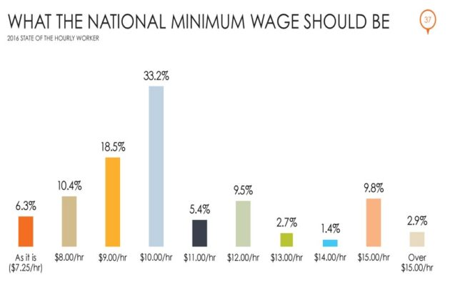 What Workers Think National Minimum Wage Should Be (Courtesy of Snagajob)