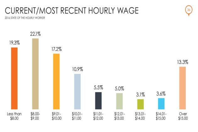 Current/Most Recent Hourly Wage (Courtesy of Snagajob)