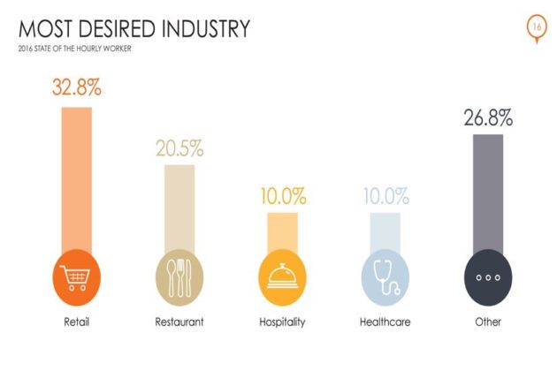 Most Desired Industry (Courtesy of Snagajob)
