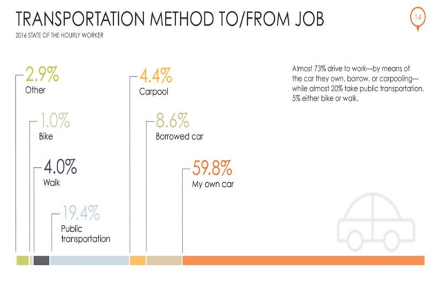 Transportation Methods to and from Job (Courtesy of Snagajob)