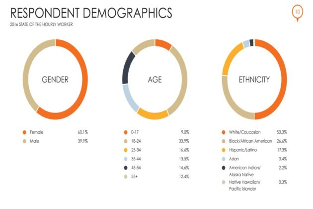 Hourly Worker Demographics (Courtesy of Snagajob)