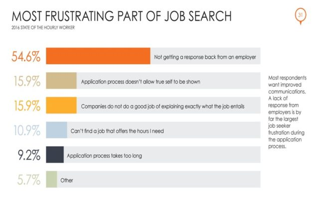 Most Frustrating Part of Job Search (Courtesy of Snagajob)