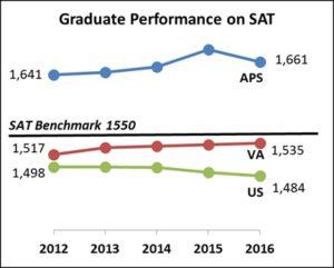 2016 SAT graph (via Arlington Public Schools)