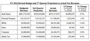 Arlington County revenue table