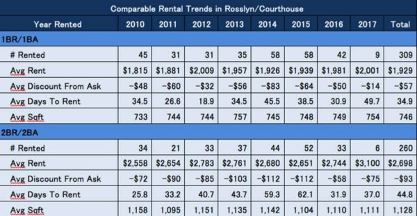 Ask Eli comparable Rosslyn-Courthouse trends