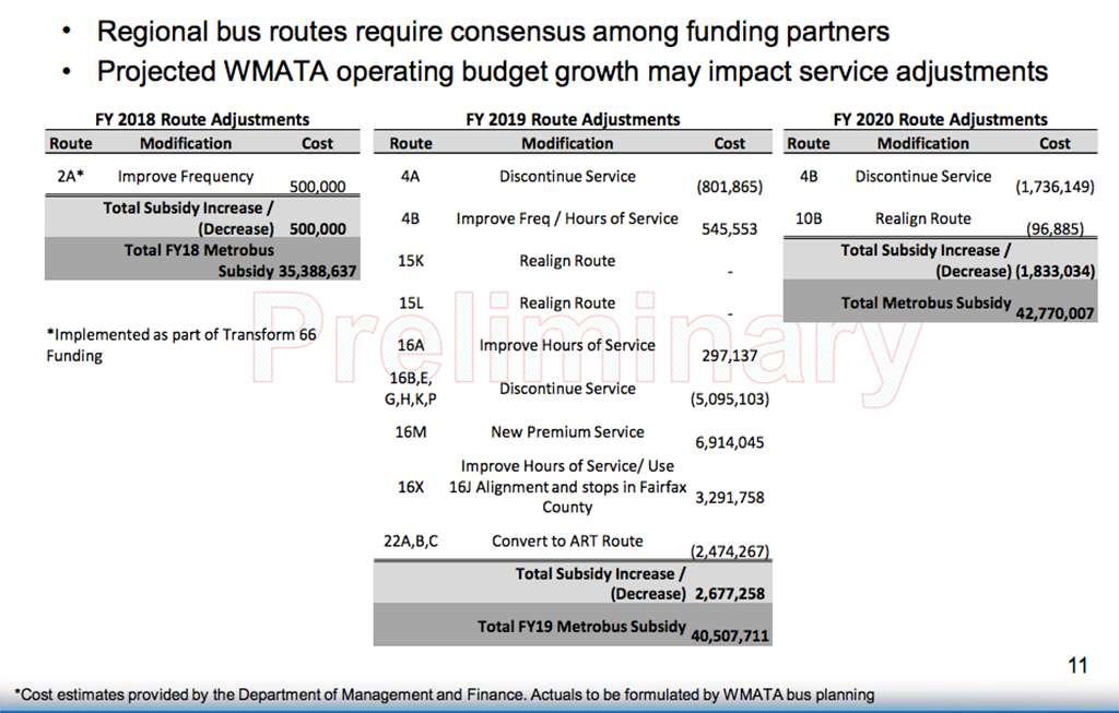 County to Consolidate Metrobus Routes Under 'Premium Transit